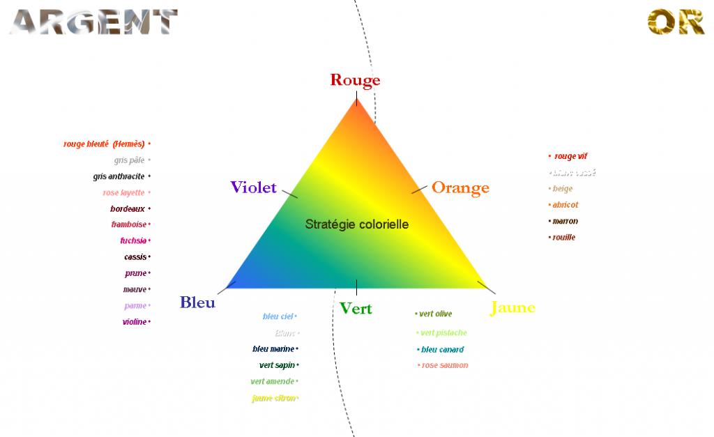 Il y a les couleurs que vous aimez, il y a les couleurs qui vous vont. dans Non classé test-coloriel2